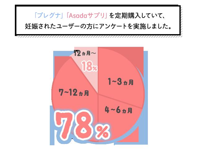 「プレグナ」「Asadaサプリ」を定期購入していて妊娠されたユーザーの方にアンケートを実施しました。「定期購入して妊娠したユーザーは、3〜9か月の間が一番多いんです」